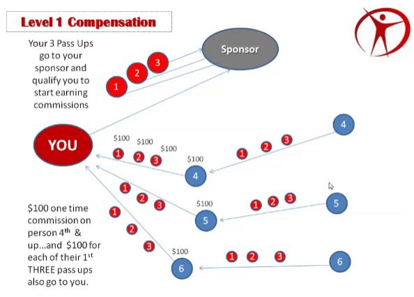 neucopia's residual compensation chart
