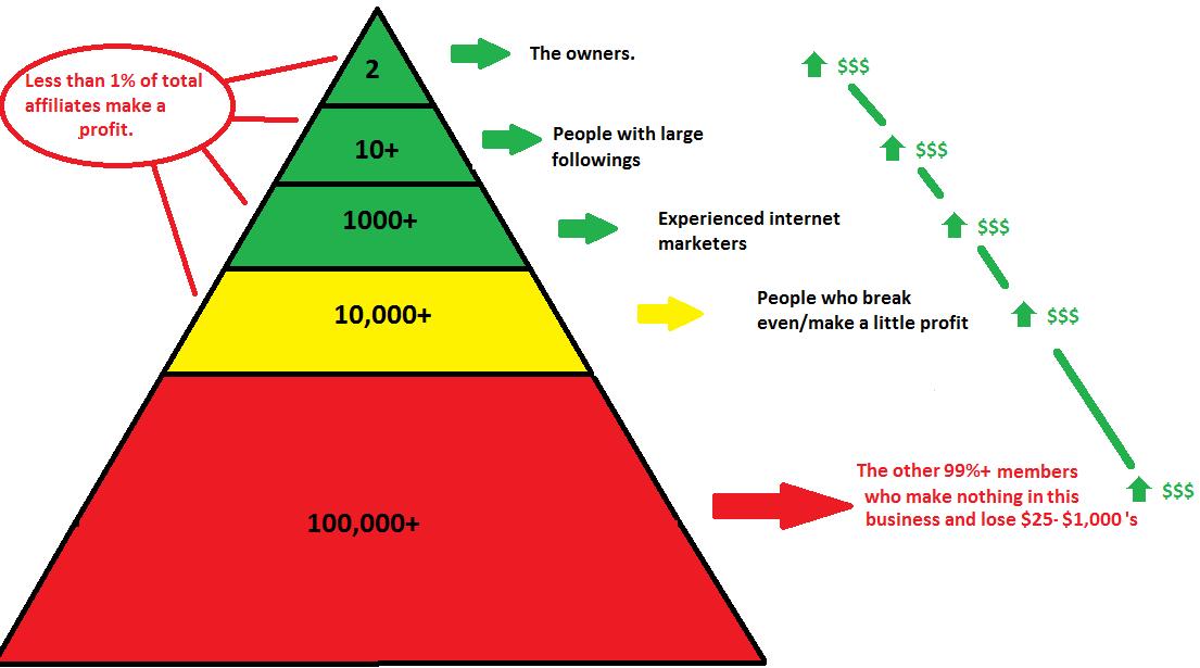 empower network pyramid