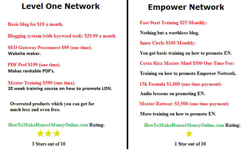 level one network vs empower network