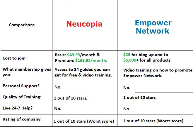 neucopia vs empower network