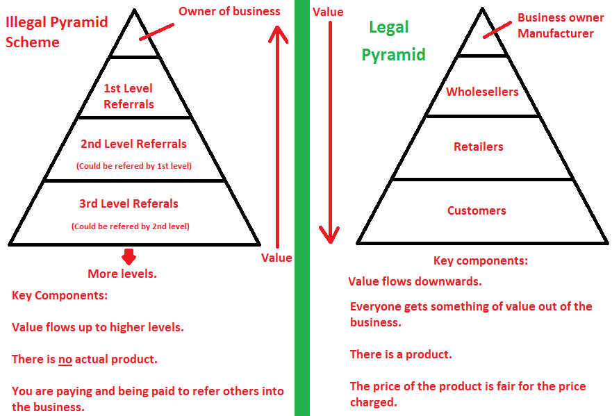 legal vs illegal pyramid scheme