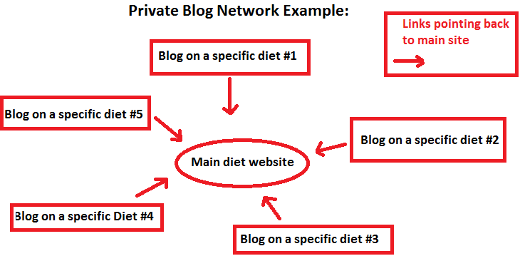 private blog network example