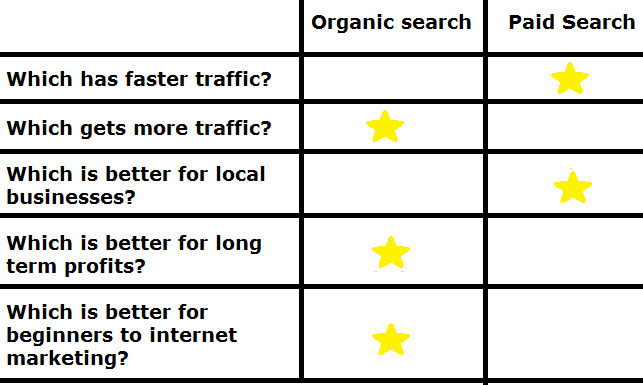 organicvspaidsearch