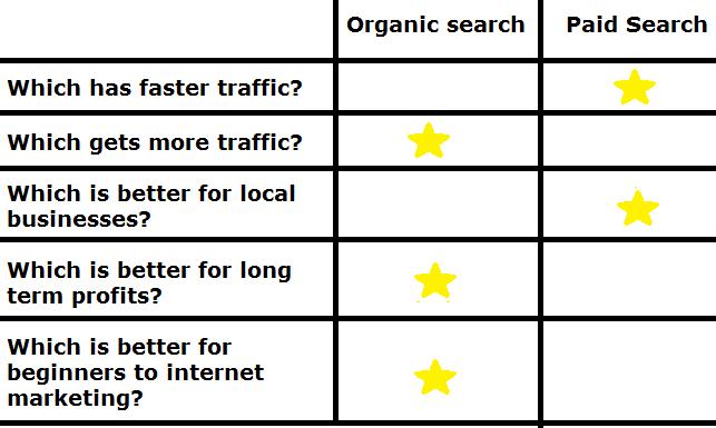 organicvspaidsearch