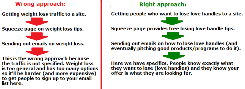 the right way to do email marketing