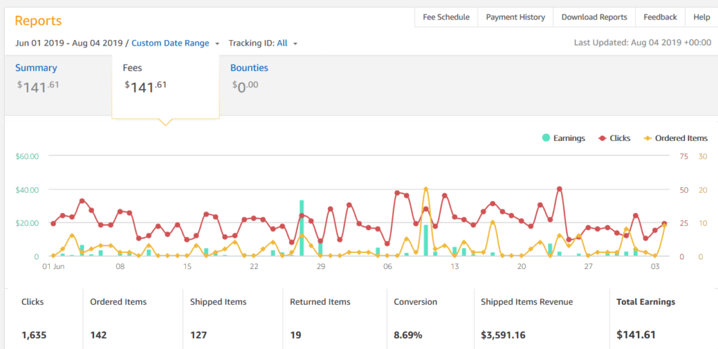 my amazon affiliate success story