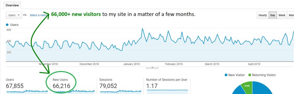 traffic info on my site